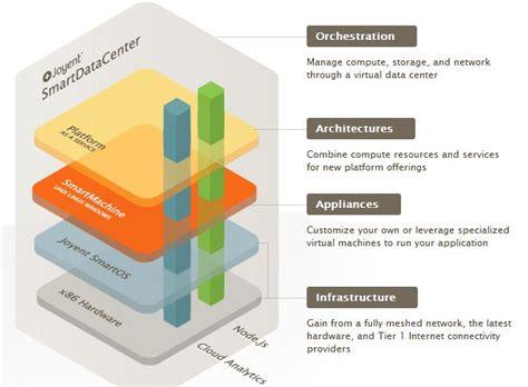 node diagram software node js storage gaga