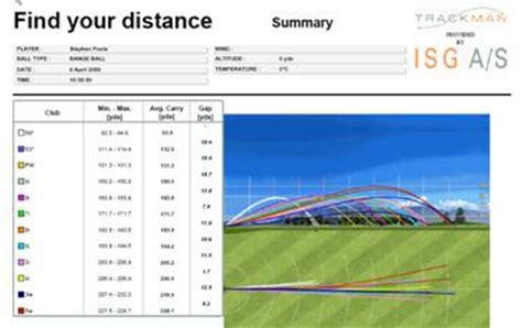 1 Wood Golf Club Distance by 7 Wood Distance Chart Pictures To Pin On Pinsdaddy