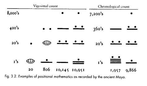 printable mayan numbers the misunderstanding of maya math 171 maya decipherment