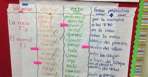 sentence pattern chart glad bilingual teacher clubhouse farmer in the dell sentence
