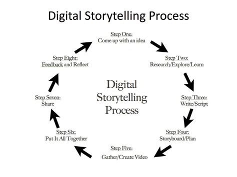 storytelling in the of the digital narrative studies in gaming books authentic writing within the production process