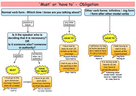 Heave To must or to modal verbs
