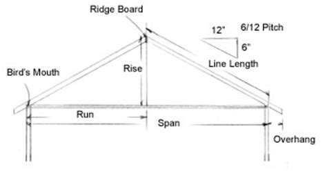 Saltbox Floor Plan roof framing 101 extreme how to