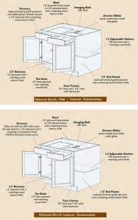 kitchen cabinet construction details kitchen cabinet construction woodoperating tools and their uses