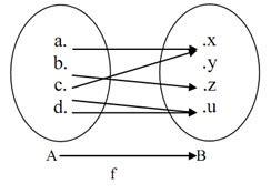 matematika dasar ipa pengertian relasi fungsi sifat