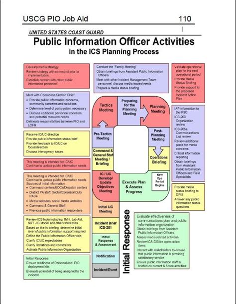 a new guide for public information officers