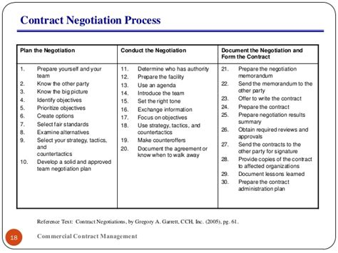 negotiation contract template contract negotiations