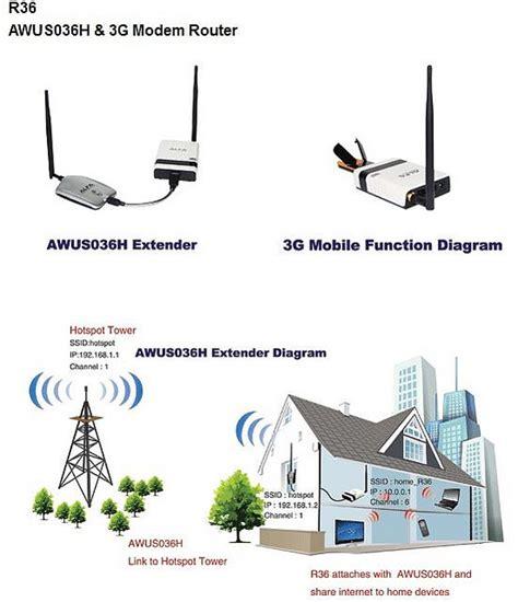 Wi Fi Antenna Wiring Diagram Wi Get Free Image About Wiring Diagram Alfa R36 Wifi Extender Diagram 3 5g Hsupa