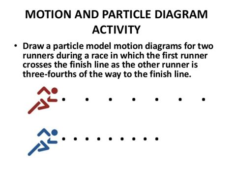 particle model motion diagram representing motion