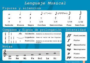 lenguaje musical rtmico i 8492220716 resumen lenguaje musical fortepianoedu