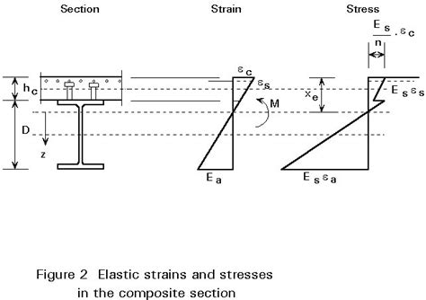 section modulus of composite section previous next contents