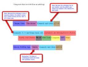 diagrams for mla apa citations
