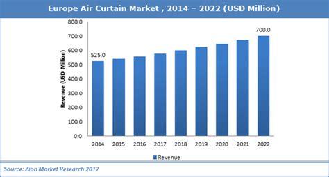 air curtain power consumption air curtain market in europe worth over usd 700 0 million