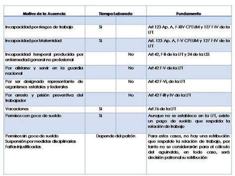aguinaldo y vacaciones faltas ppsotoasesorcom vacaciones prima vacacional y aguinaldo despacho contable