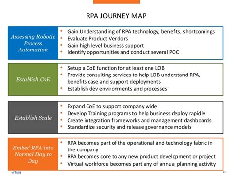Rpa Best Practices In Financial Services Robotic Process Automation Assessment Template