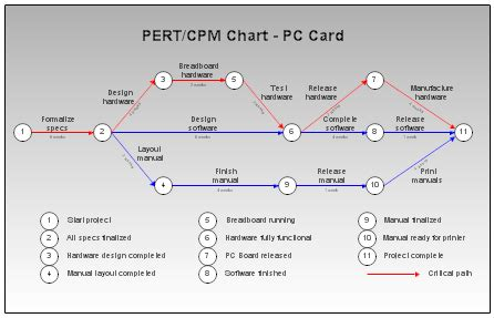 cpm diagram pert cpm and wbs charts