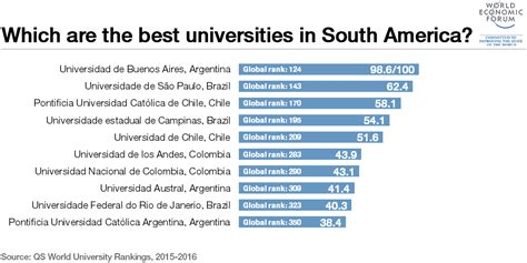Rank Of Mba Colleges In Usa by Which Are South America S Top 10 Universities World