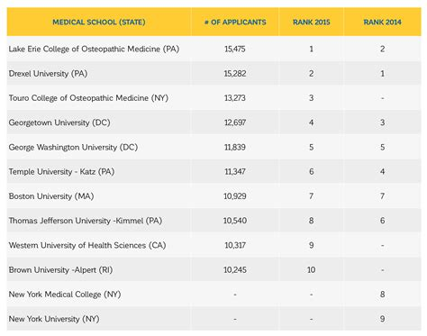 George Brown College Mba Ranking by Schools With The Most Applicants