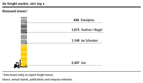 global forwarding freight deutsche post dhl annual report
