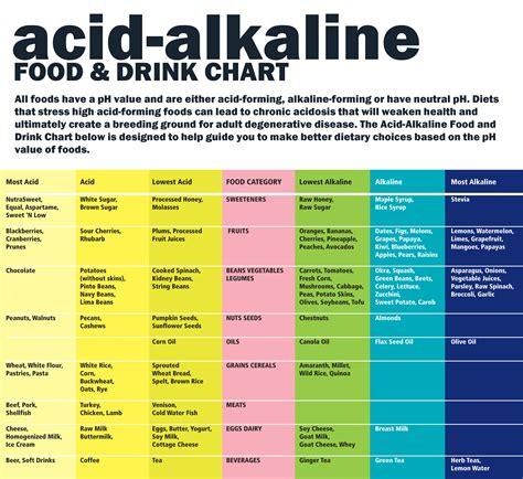 best alkaline food what are alkaline supplements