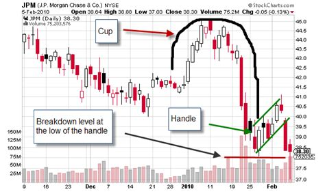 cup and handle reversal pattern weekly charts the reverse cup handle chart pattern