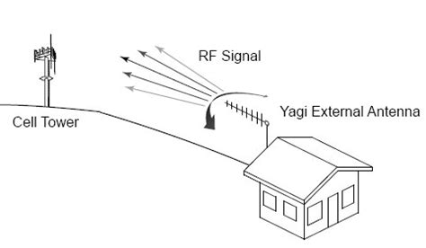 yagi antennas for cellular signals alternative wireless