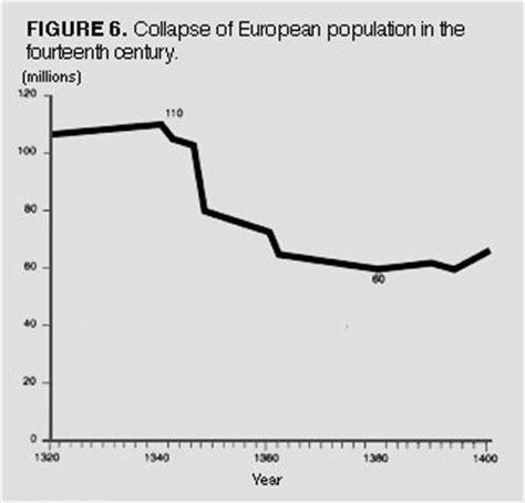 black death mortality rate graph black death graph population www pixshark com images