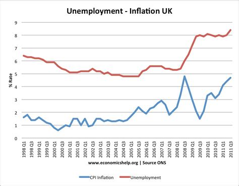 unemployment vs inflation inflation rates in uk economics help