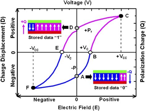 capacitor polarization ferroelectric chapter 1 organic electronic memory devices rsc publishing doi 10 1039 9781782622505 00001