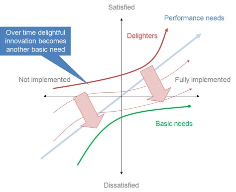 design management wikipedia kano model wikipedia