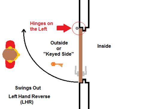 left hand reverse door swing how to determine the handing of an opening beacon