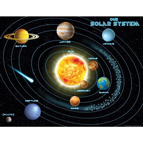 Home Decoration Stuff by Solar System Chart Tcr7633 Teacher Created Resources