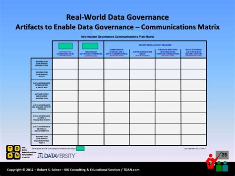 data governance template artifacts to enable data goverance