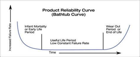 bathtub curve explanation mtbf and power supply reliability electronic products