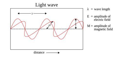 Wave Of Light by File Light Wave Svg Wikimedia Commons