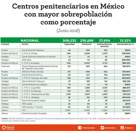 aumento de arriendo 2016 porcentaje aumento mensada pensional 2016 colombia ipc