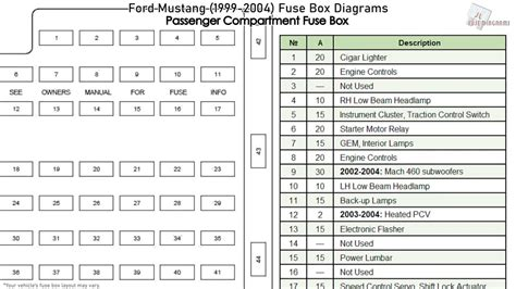 ford mustang   fuse box diagrams youtube