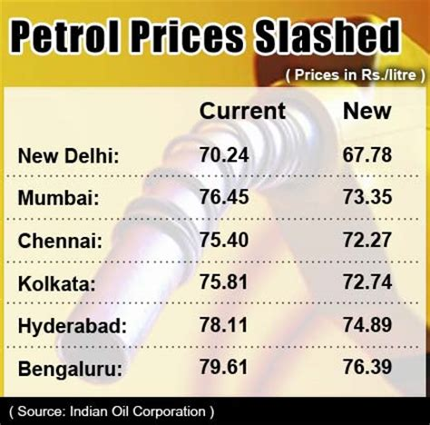 final cut pro price in india petrol prices reduced by rs 2 46 per litre from midnight