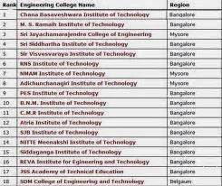 Pesit Bangalore Mba Fee Structure by Last Chance B E 2013 2014 Admission Management