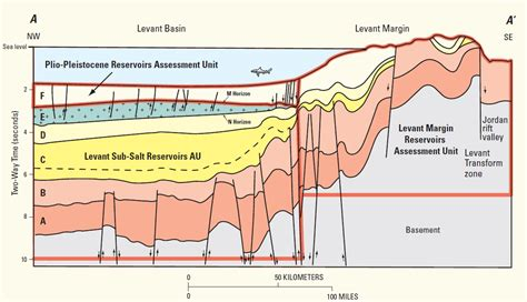 geologic cross section definition assessment of undiscovered oil and gas resources of the