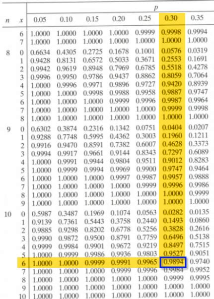 Binomial Table by Lesson 10 The Binomial Distribution
