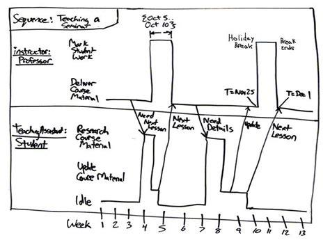 timing diagrams uml 2 timing diagrams an agile introduction