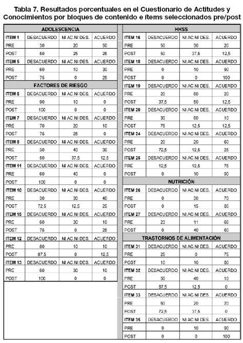 alimentos por puntos tabla dieta por puntos para descargar en pdf y excel