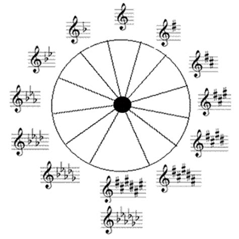 Circle Of Fifths Worksheet by Empty Chord Diagrams Power Chord Wiring Diagram Odicis Org