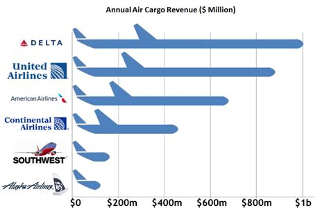airline mergers and acquisitions changed the of domestic air freight