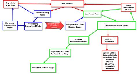 relationship flowchart crm flow chart wiring diagrams wiring diagram