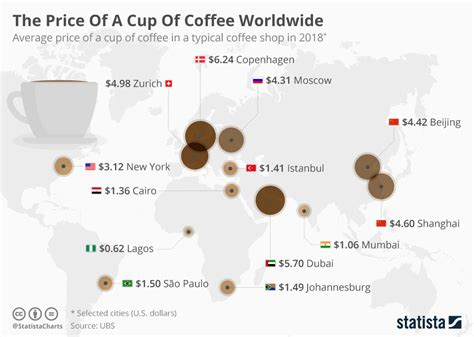 price of chart the price of a cup of coffee worldwide statista