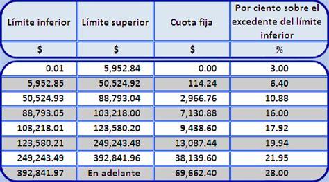 tarifas sueldos isr 2016 anual sueldos y salarios 2016 excel calculo isr anual