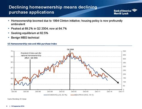 Mba Credit Availability Index by This Chart Proves Mortgage Credit Availability Isn T