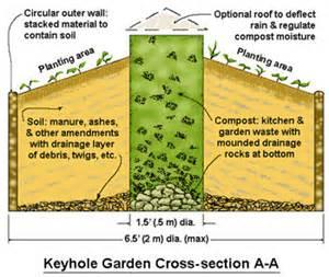 keyhole garden earth